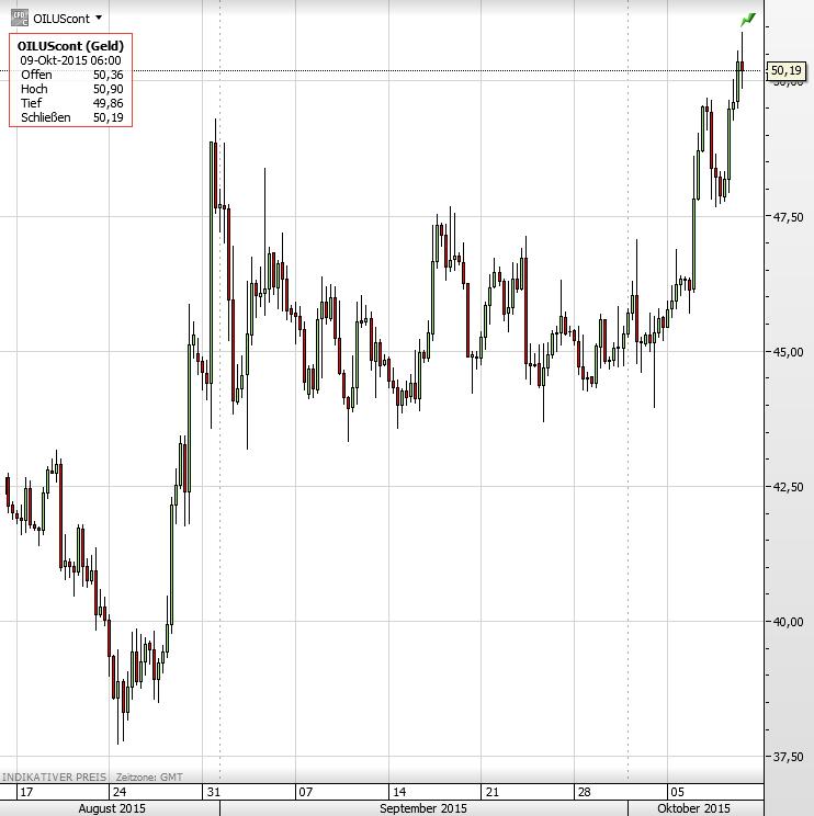 Ölpreis August