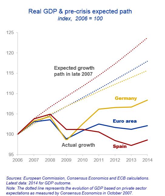 BIP Erwartungen und real EZB