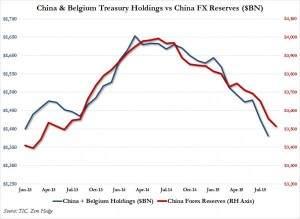 China USA und Yuan