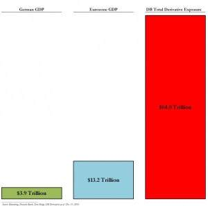 Deutsche Bank Derivatepositionen