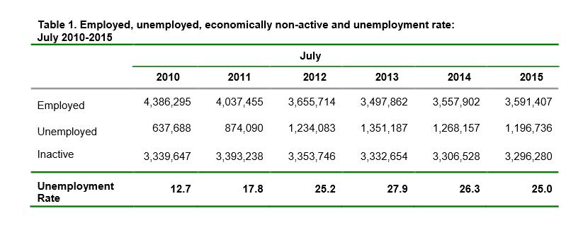 Griechenland Arbeitslose