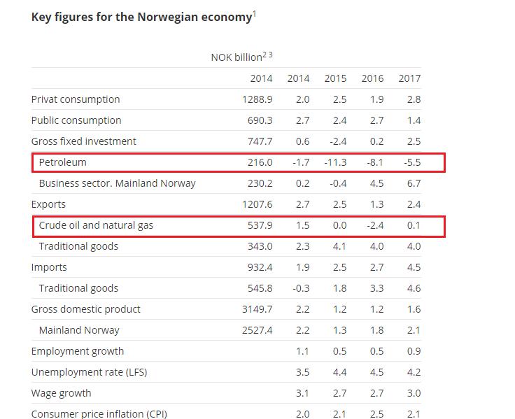 Norwegen Wirtschaftsdaten Prognose