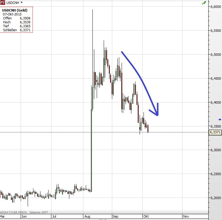 Offshore Yuan 2