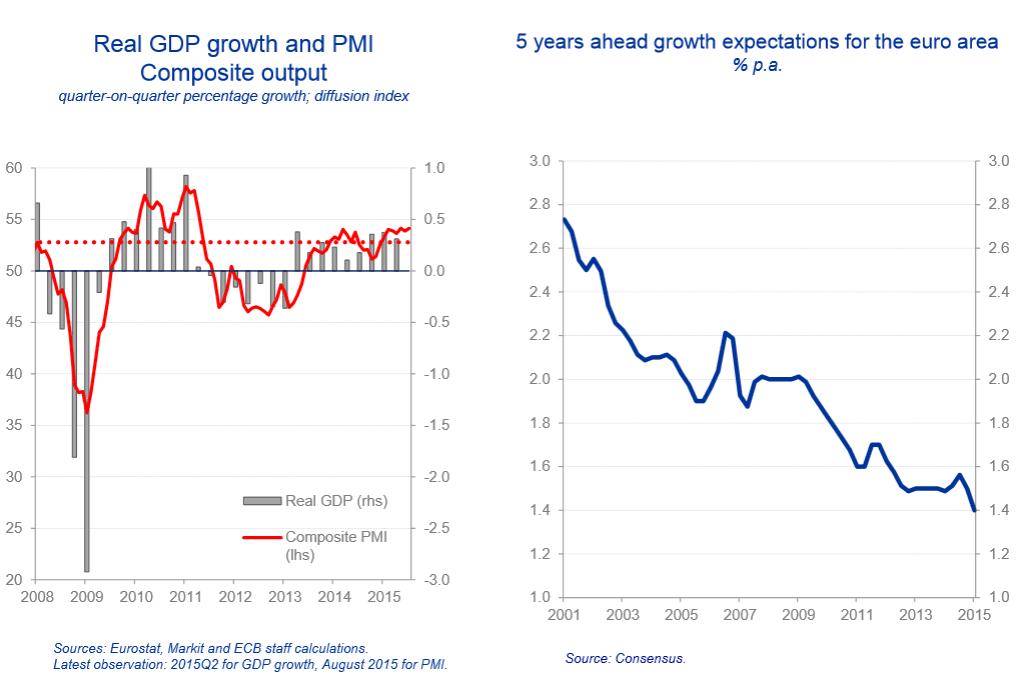 Wirtschaftswachstum EZB