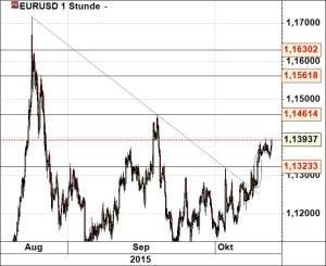 eurusd131015