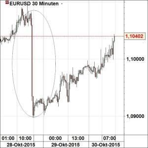 eurusd301015