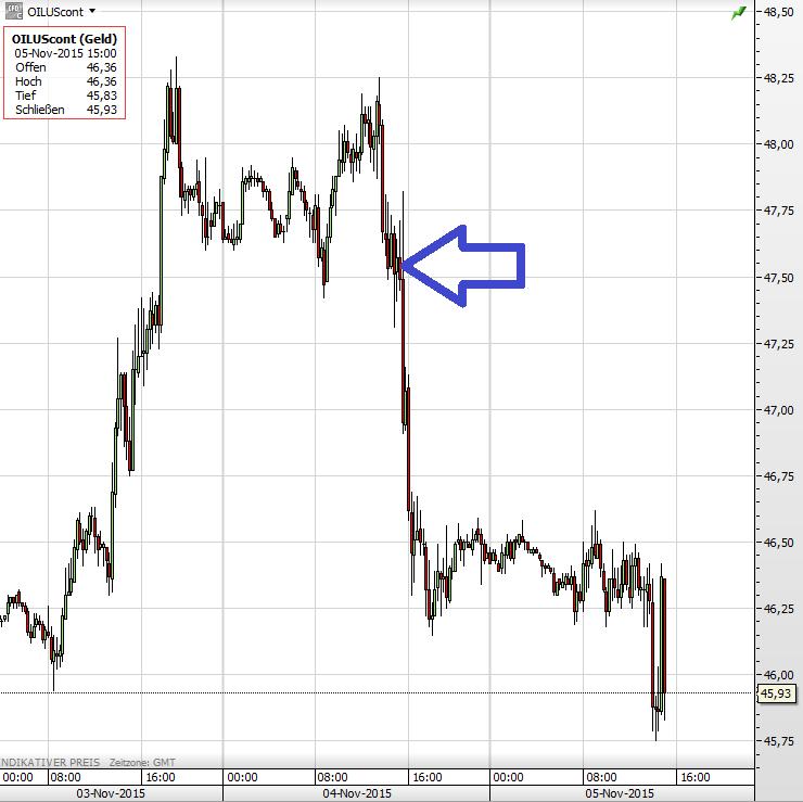 Ölpreis 05