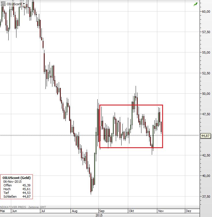 Ölpreis 06