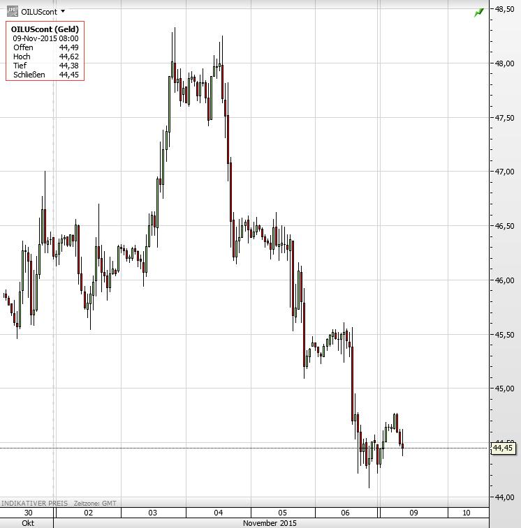 Ölpreis 09