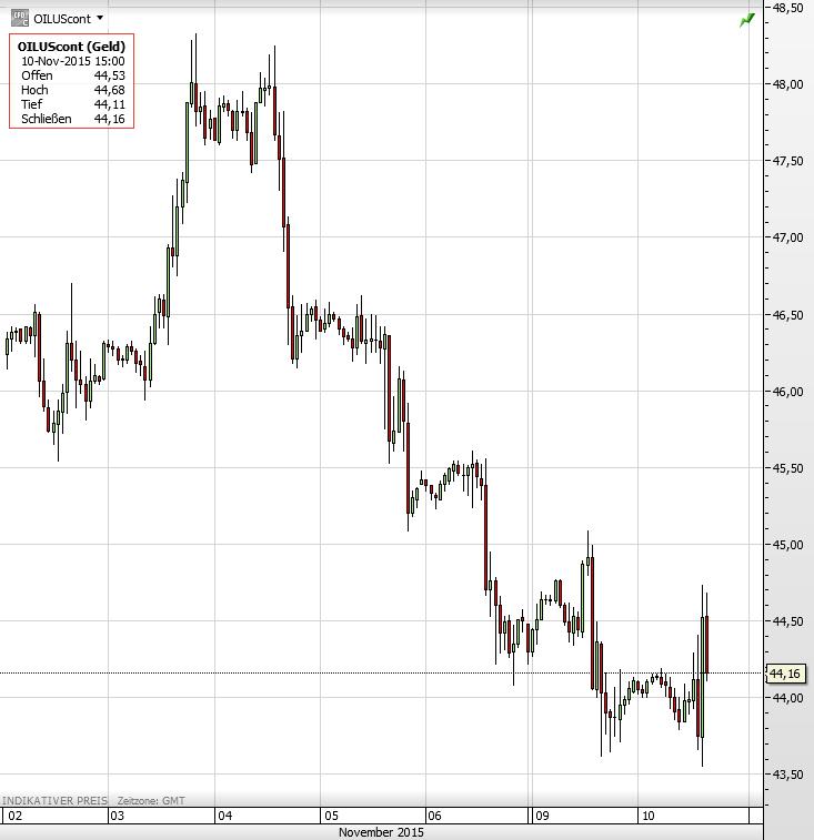 Ölpreis 10.11.2015