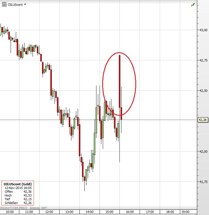 Weltmarktpreis von Palmöl und Erdöl: Die Kurve zeigt den Weltmarktpreis in US-Dollar für eine Tonne Palmöl (grüne Linie, linke y-Achse) und ein Barrel Erdöl der Marke Brent (rote Linie, rechte y-Achse) von Oktober bis Januar (IndexMundi).