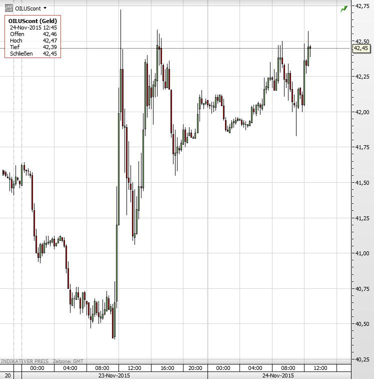 Ölpreis 24