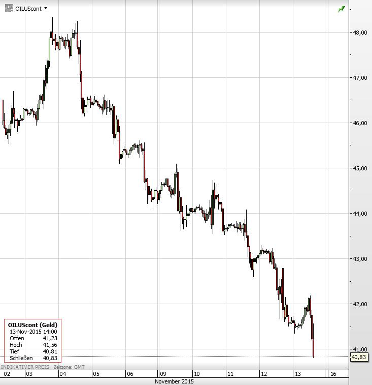 Ölpreis Crash