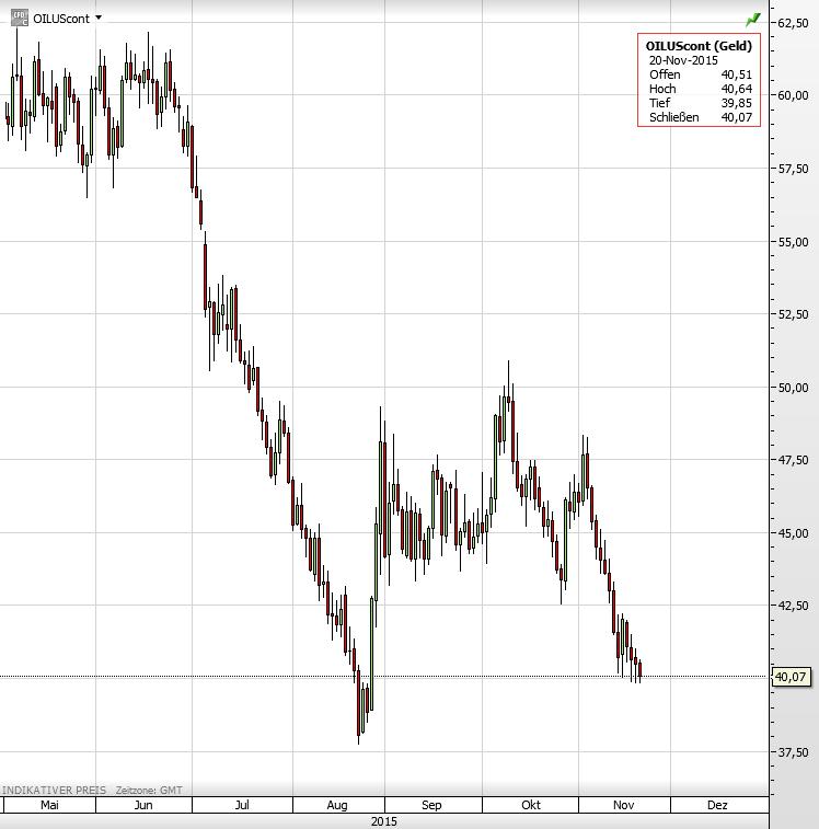 Ölpreis Mai