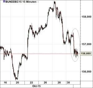 Bund-Future021115