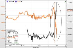 Dax und Dow 061115