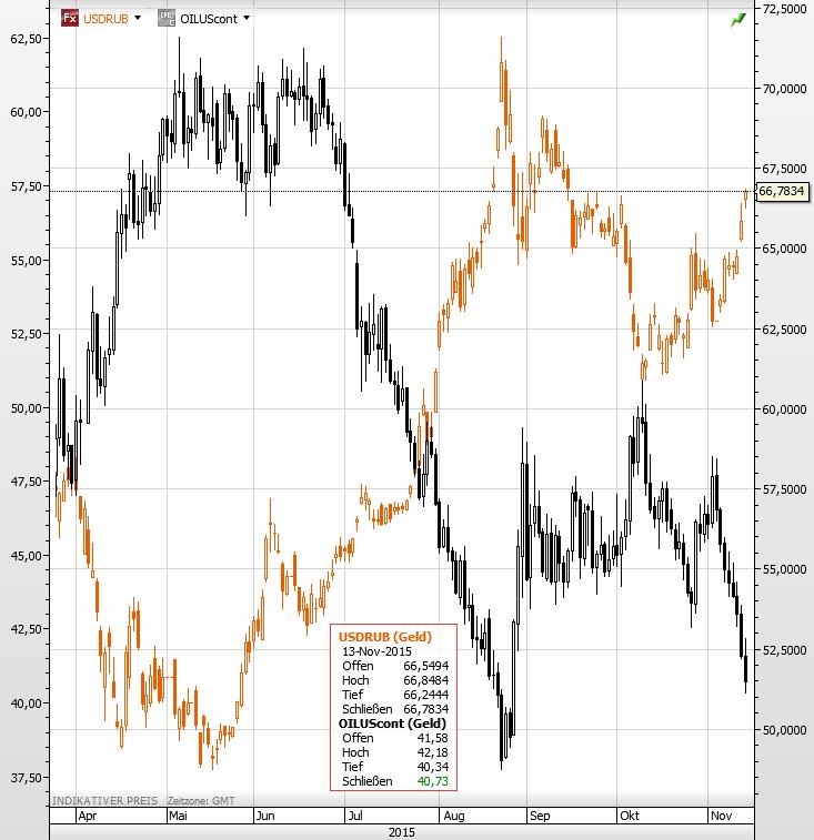 Dollar Rubel Öl