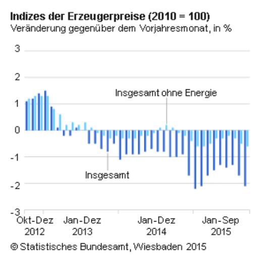 Erzeugerpreise ohne Energie Inflation Deflation