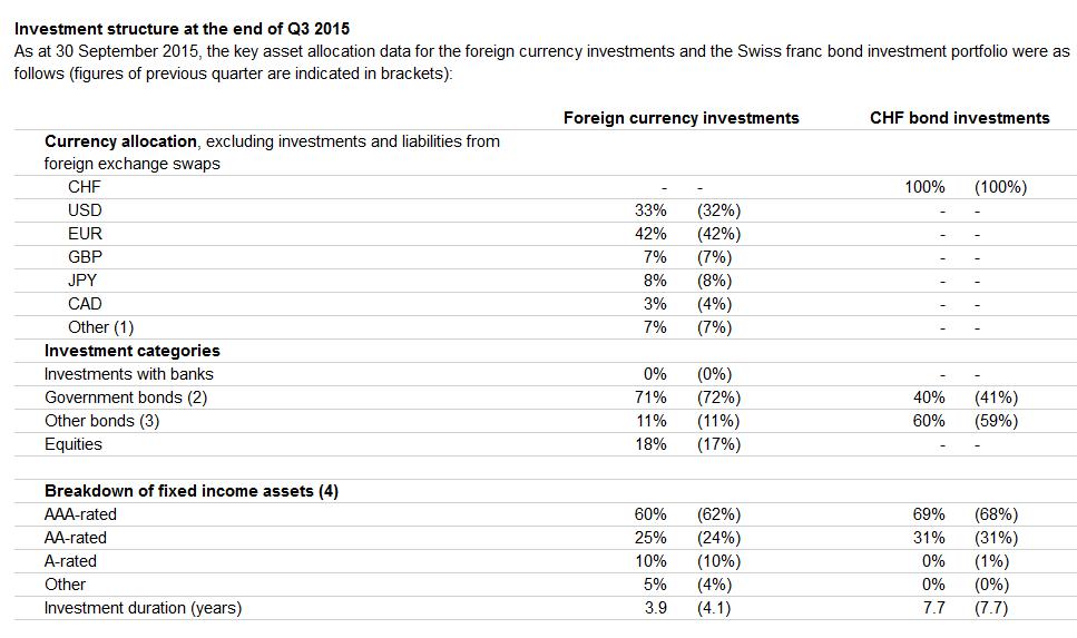 Fremdwährungsanlagen SNB