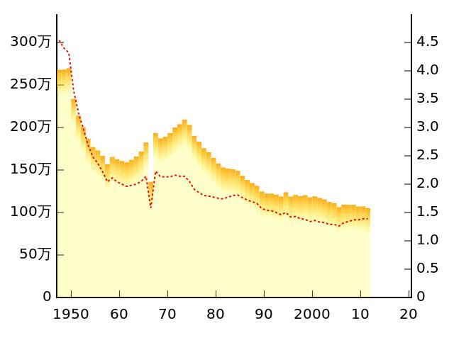 Japan Geburtenrate