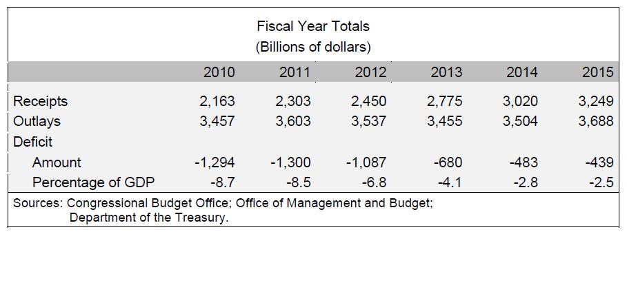 USA Budgetdefizit