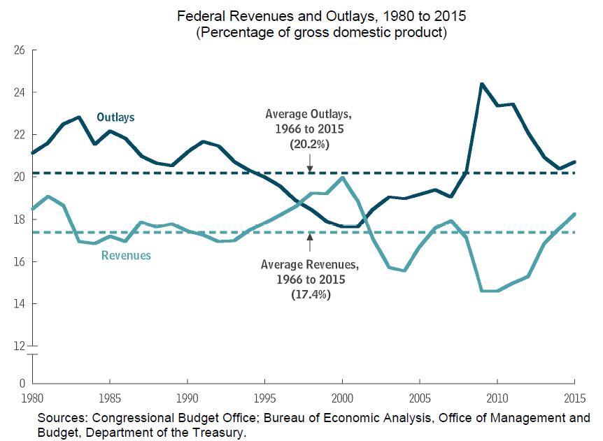 USA Einnahmen Ausgaben