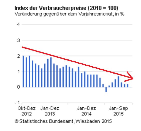 Zinssenkungen Geldschwemme Verbraucherpreise Inflation