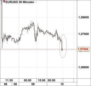 eurusd101115