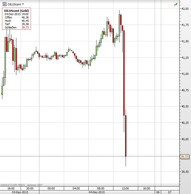 Ölpreis 04.12