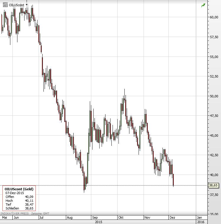 Ölpreis 07 02