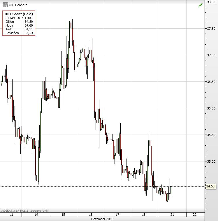Ölpreis 21