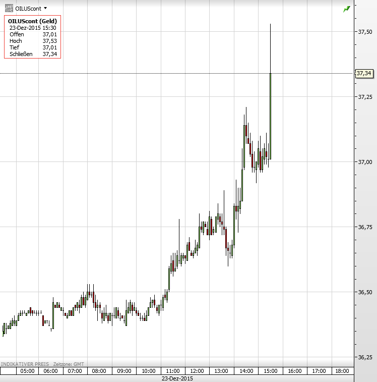 Ölpreis 23.12