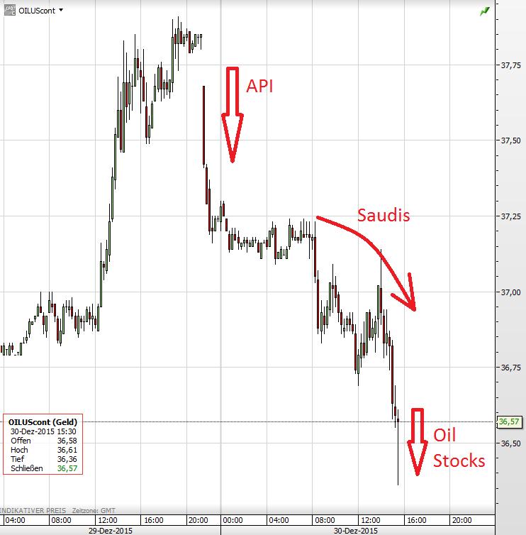 Ölpreis 30