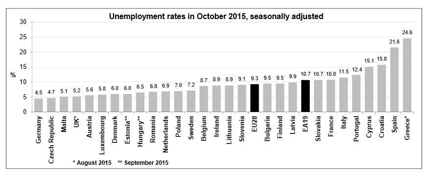 Arbeitslosigkeit EU