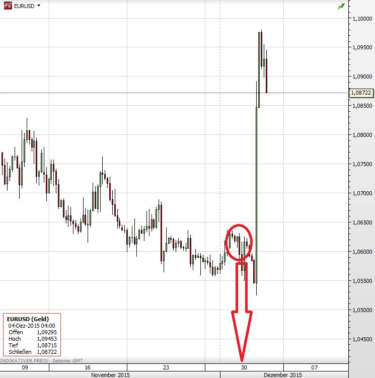 Euro Dollar Goldman