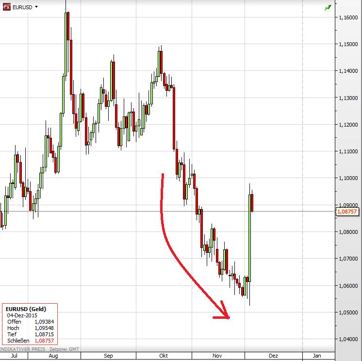 Euro Dollar seit Juli
