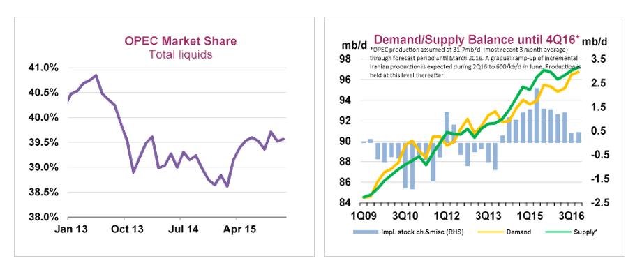 Der Ölpreis befindet sich weiter in der Korrekturphase und zieht dabei auch die Aktienkurse von Energieriesen wie beispielsweise Royal Dutch Shell oder BP nach unten.