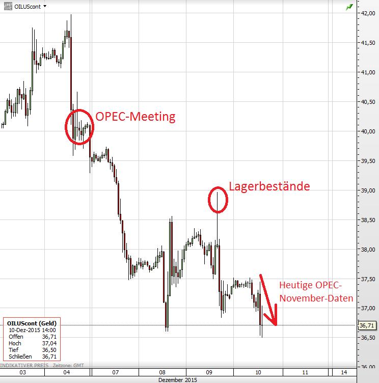 OPEC Ölpreis