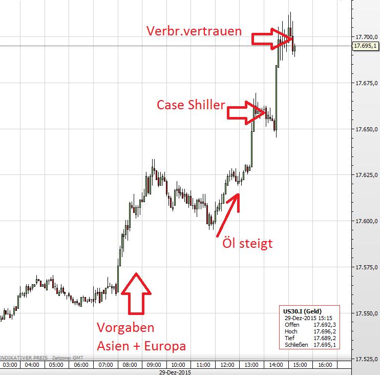 US-Aktienmarkt 29.12