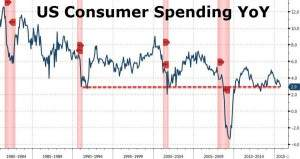 US-Verbraucherausgaben