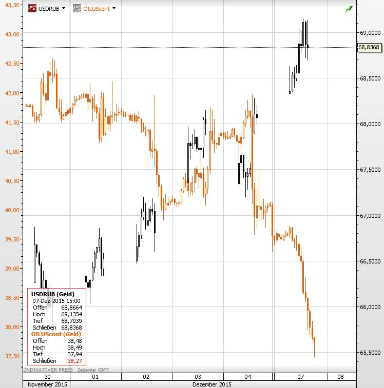 USD Rubel Ölpreis