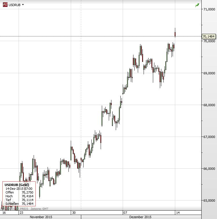USD Rubel