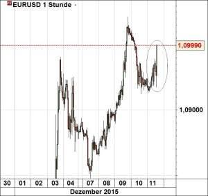 eurusd111215
