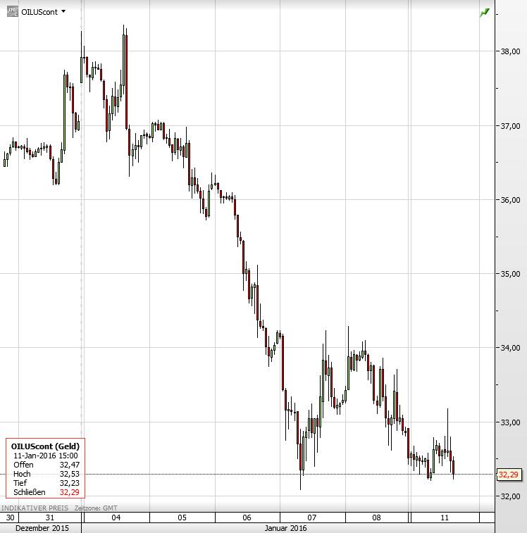 Ölpreis 11