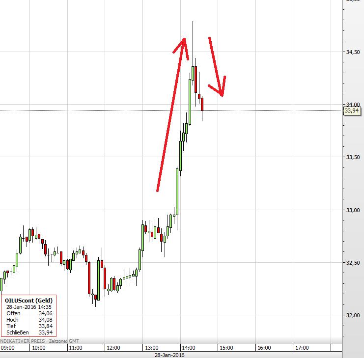 Ölpreis 28