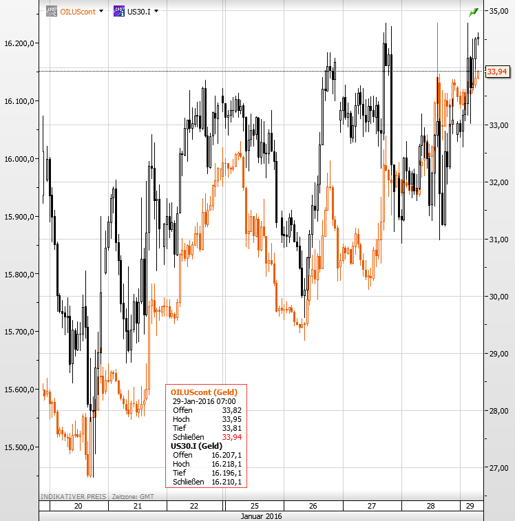 Ölpreis Dow