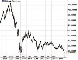 Deutsche Bank280116