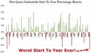 Dow Jones Jahresauftakt