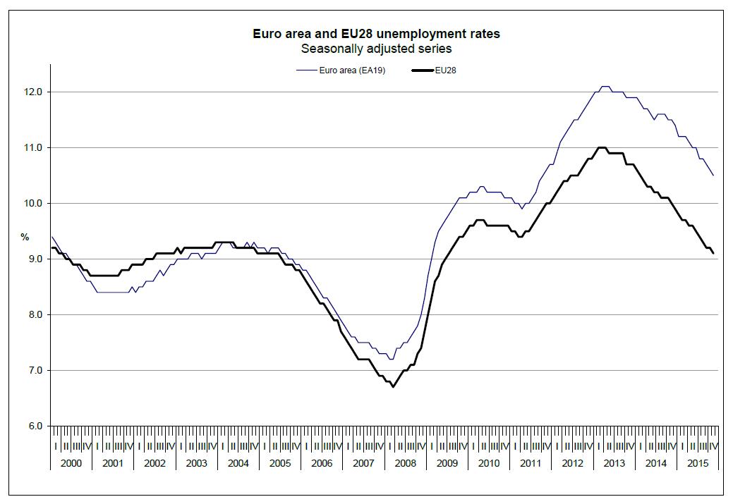 EU-Arbeitslosigkeit 1
