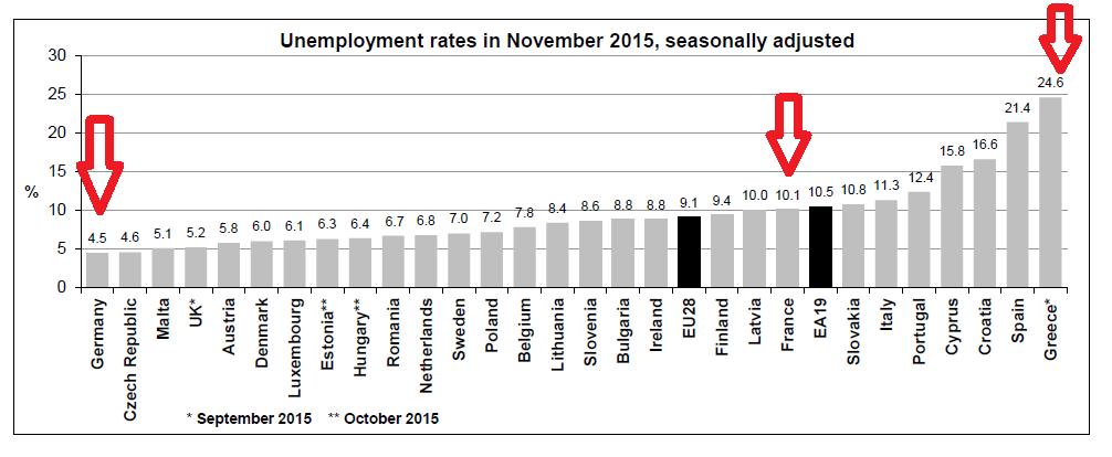 EU-Arbeitslosigkeit 3